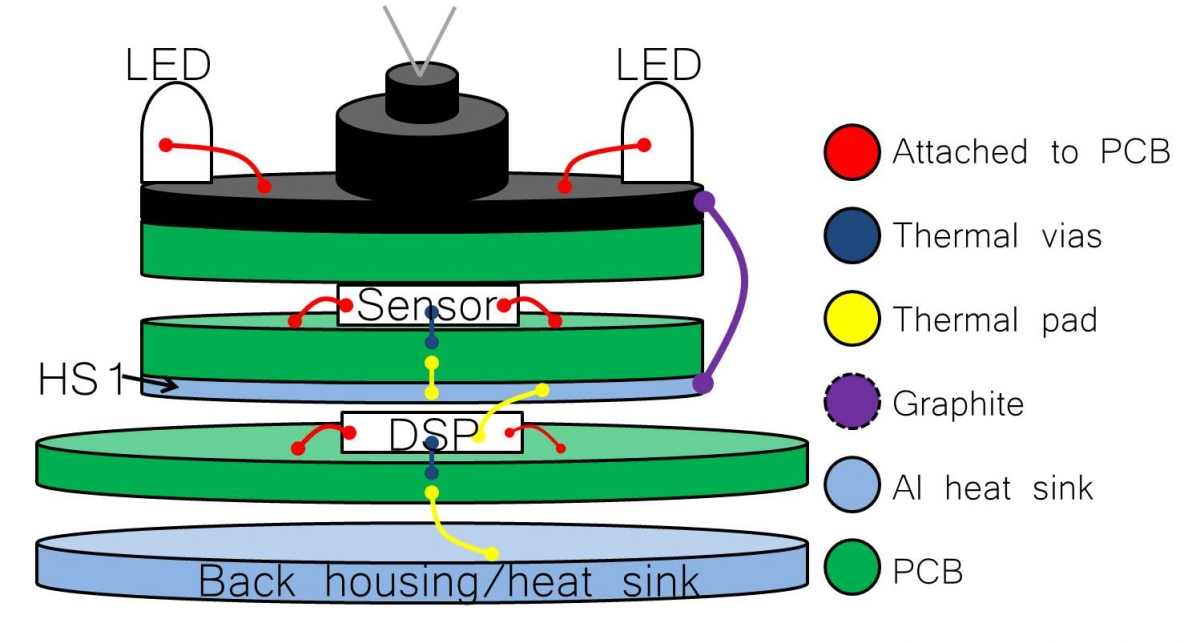 Dropcam Thermal Teardown Flux Thermal Design